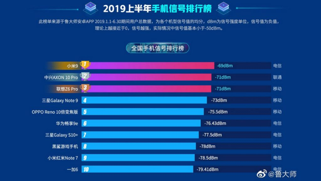 Xiaomi smartphone recognized as the best in quality mobile communications