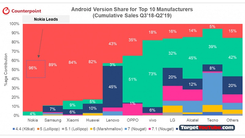 Smartphones Nokia, Samsung, and Xiaomi lead in the speed of receiving new versions of Android and security updates
