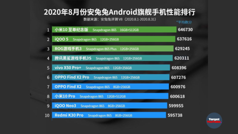Top 10 most powerful Android smartphones in the world