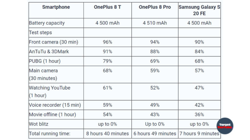 OnePlus 8T battery life surprised! Comparison with Galaxy S20 FE and OnePlus 8 Pro
